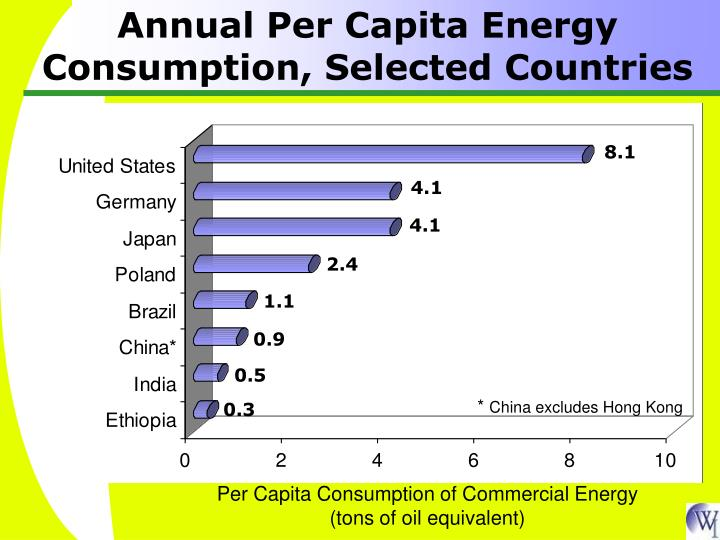 Annual Per Capita Energy Consumption, Selected Countries