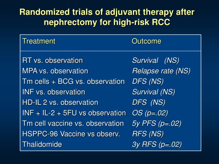 Randomized trials of adjuvant therapy after nephrectomy for high-risk RCC