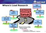 where s load research
