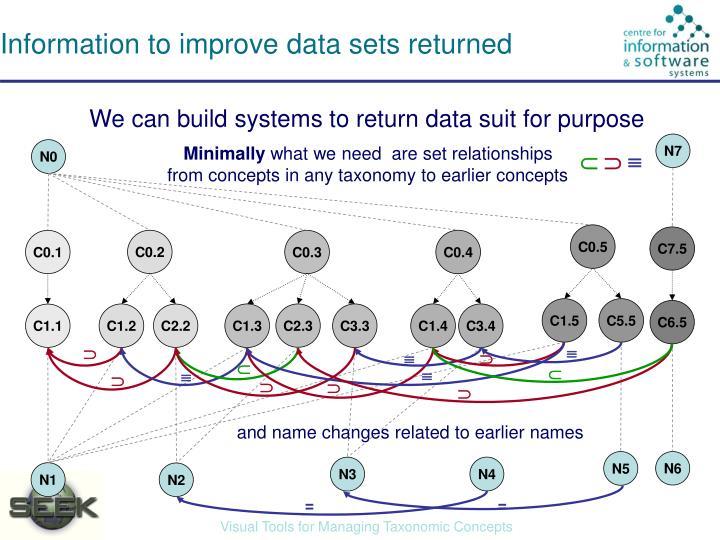 Information to improve data sets returned