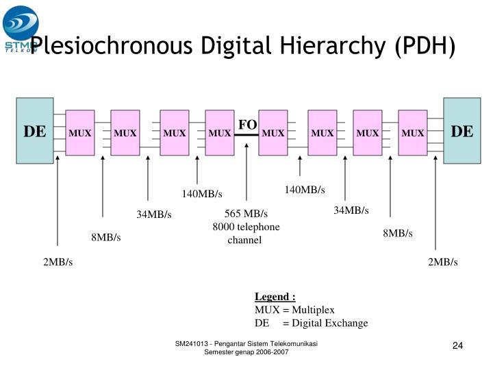 Plesiochronous Digital Hierarchy (PDH)