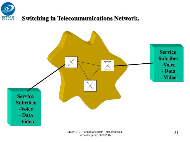 Switching in Telecommunications Network.