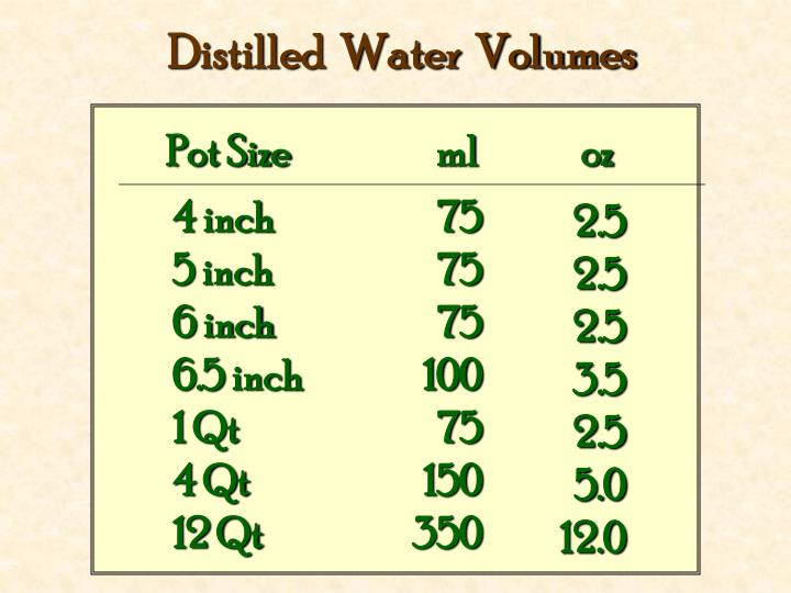 Distilled  Water  Volumes