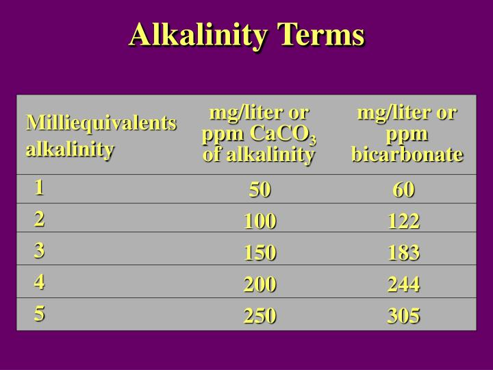 Alkalinity Terms