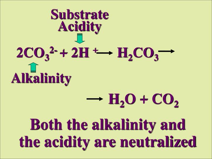 Substrate Acidity