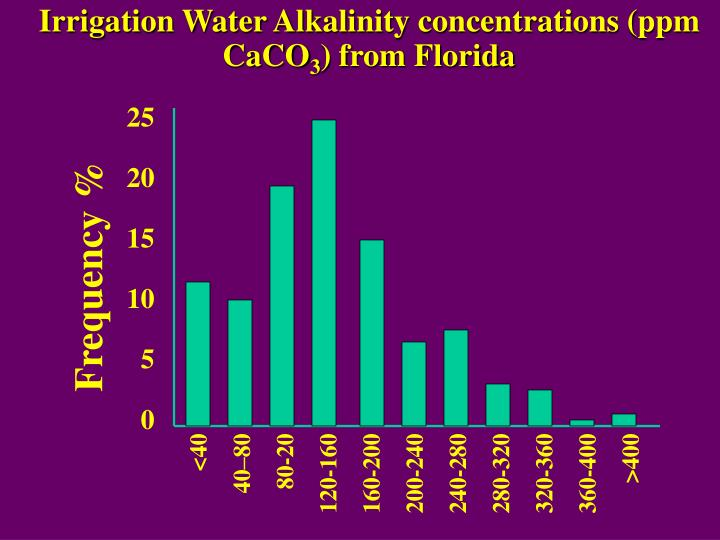 Irrigation Water Alkalinity concentrations (ppm CaCO