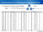 connections to social psychological theories1