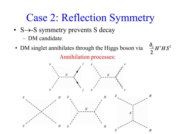 Case 2: Reflection Symmetry