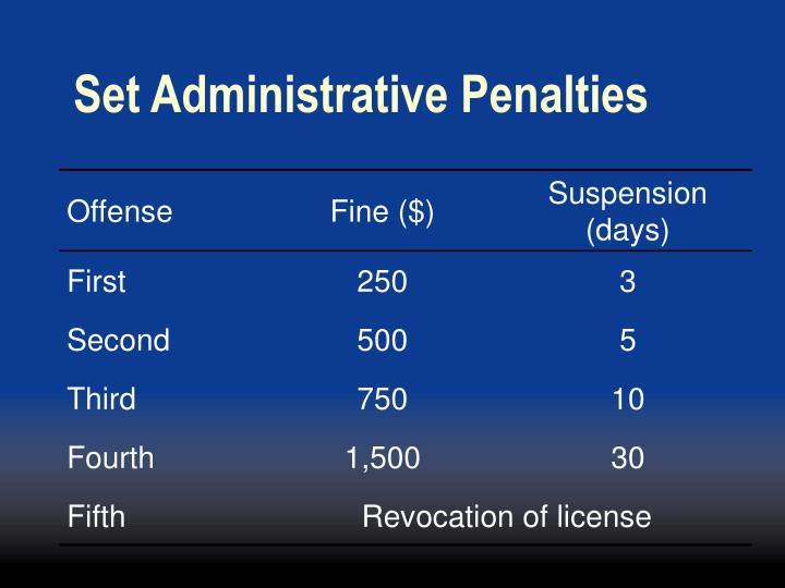 Set Administrative Penalties