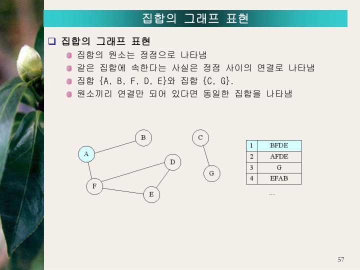 집합의 그래프 표현