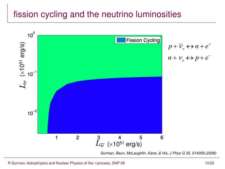 fission cycling and the neutrino luminosities
