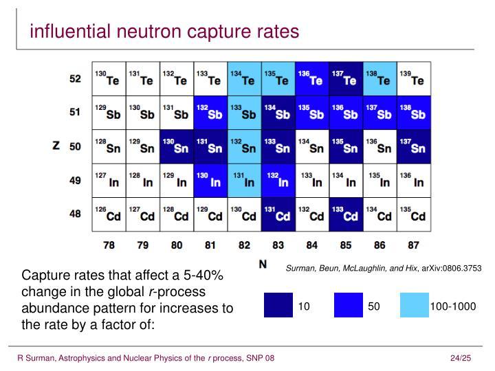 influential neutron capture rates