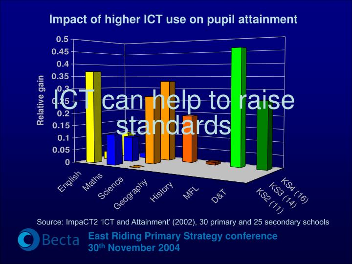 Impact of higher ICT use on pupil attainment