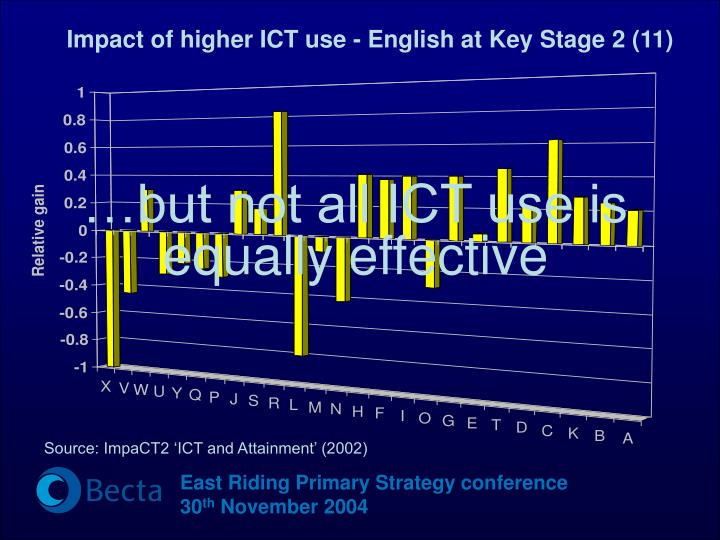 Impact of higher ICT use - English at Key Stage 2 (11)