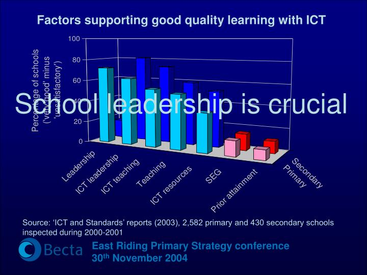Factors supporting good quality learning with ICT