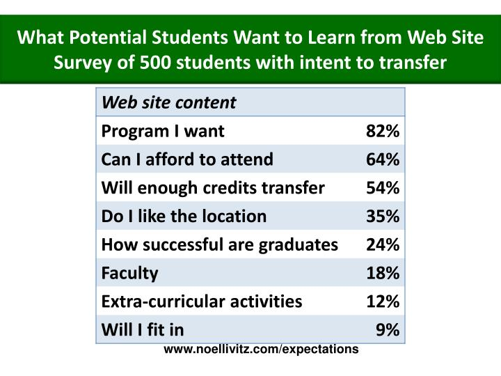 What Potential Students Want to Learn from Web Site