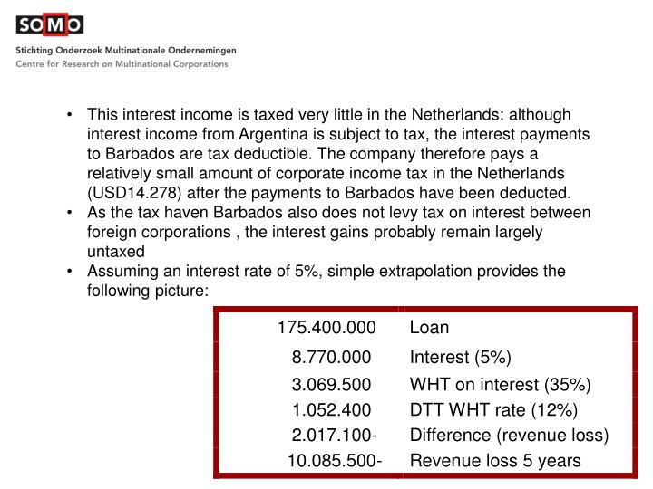 This interest income is taxed very little in the Netherlands: although interest income from Argentina is subject to tax, the interest payments to Barbados are tax deductible. The company therefore pays a relatively small amount of corporate income tax in the Netherlands (USD14.278) after the payments to Barbados have been deducted.