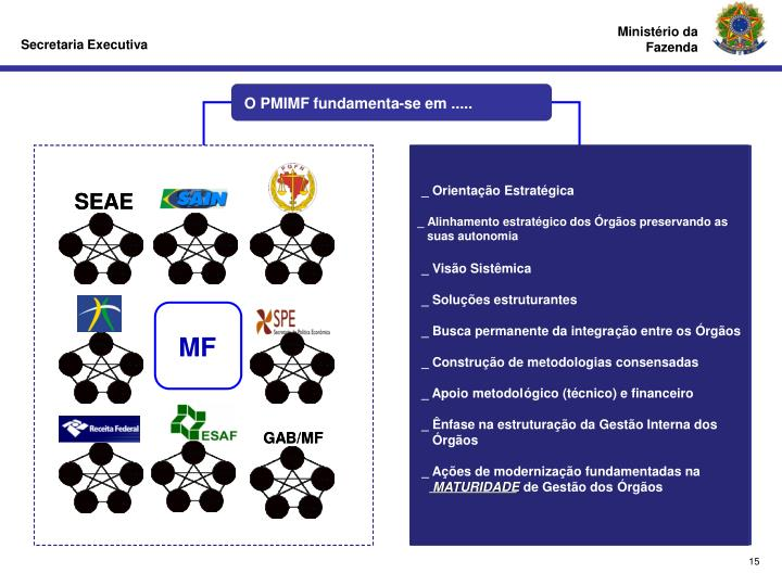 O PMIMF fundamenta