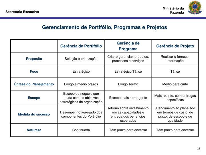Gerenciamento de Portifólio, Programas e Projetos