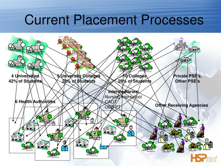 Current Placement Processes