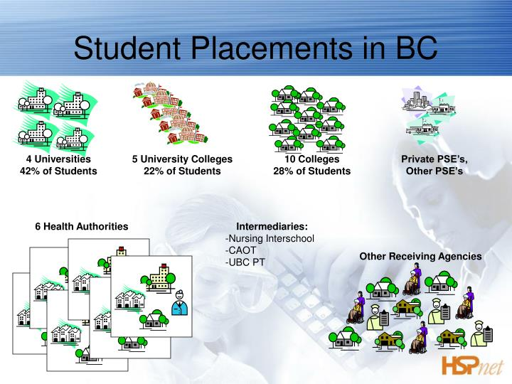 Student Placements in BC