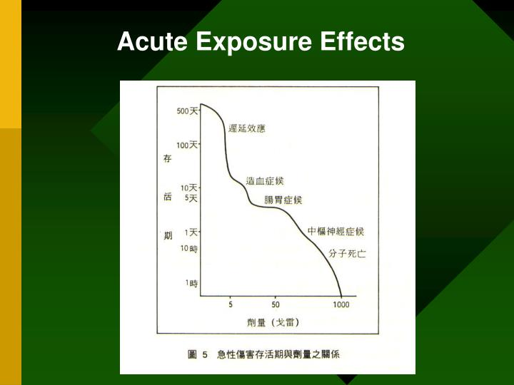 Acute Exposure Effects