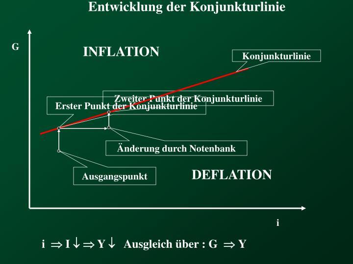Entwicklung der Konjunkturlinie