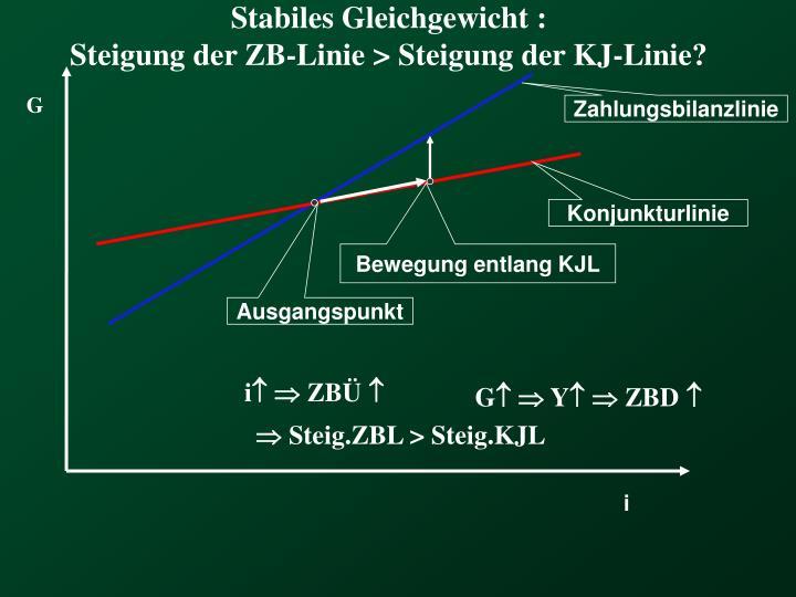Stabiles Gleichgewicht :