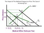 the impact of the medicaid program on price the case of increasing cost