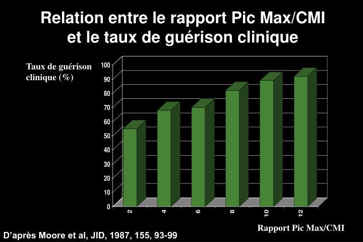 Relation entre le rapport Pic Max/CMI