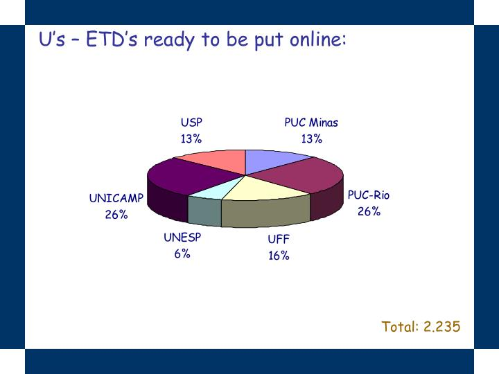 U's – ETD's ready to be put online: