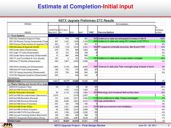 Estimate at Completion-