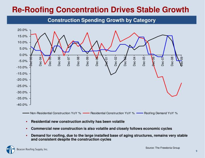 Construction Spending Growth by Category