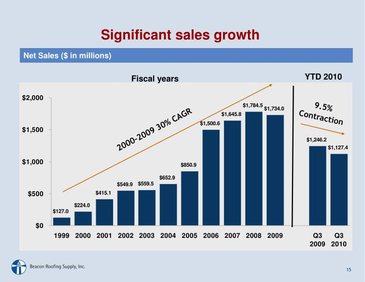 Significant sales growth