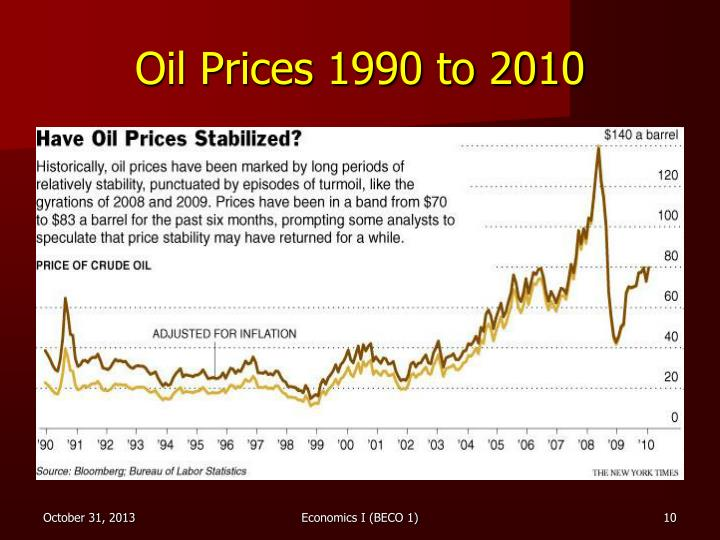 Oil Prices 1990 to 2010