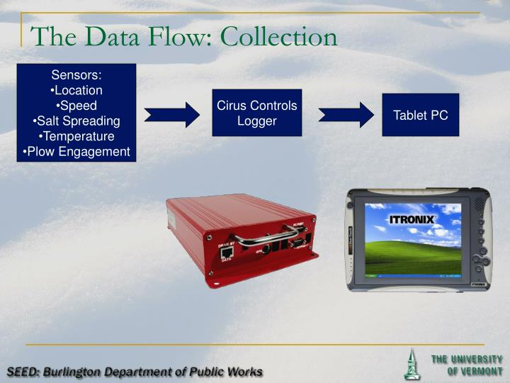 The Data Flow: Collection