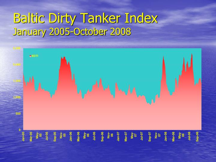 Baltic dirty tanker index january 2005 october 2008
