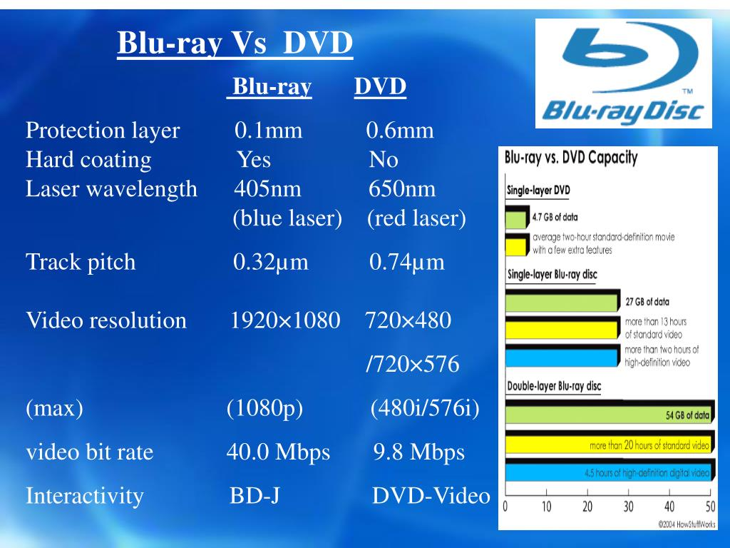PPT - BLUE RAY DISC PowerPoint Presentation - ID:3811714