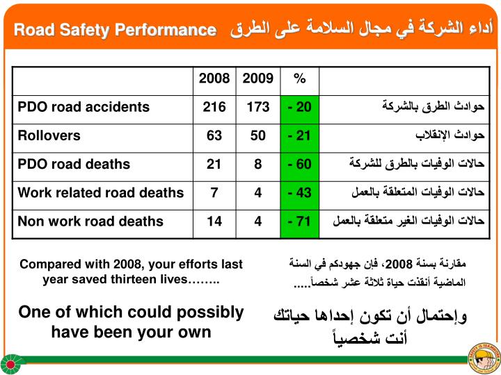 Road safety performance
