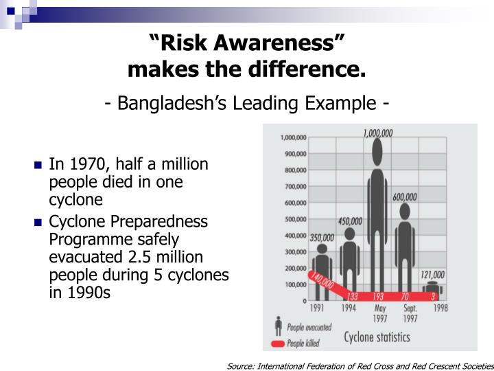 """Risk Awareness"""