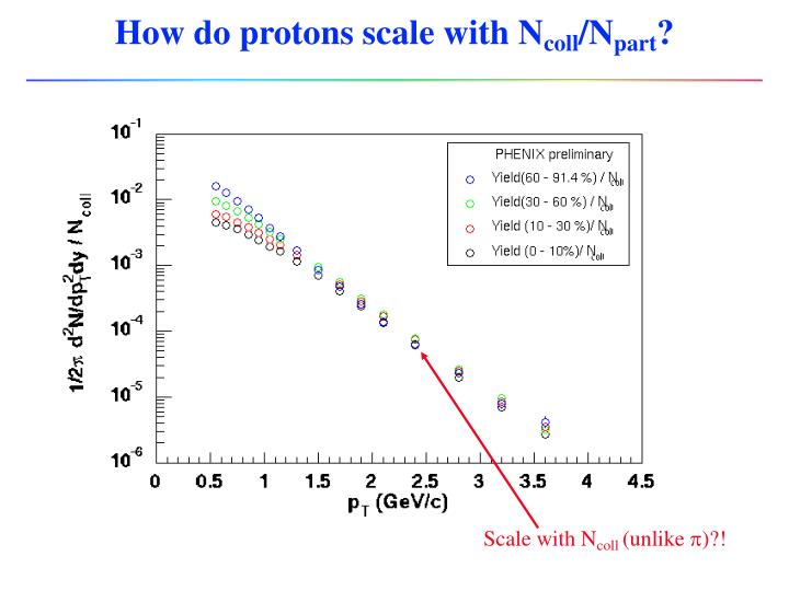 How do protons scale with N