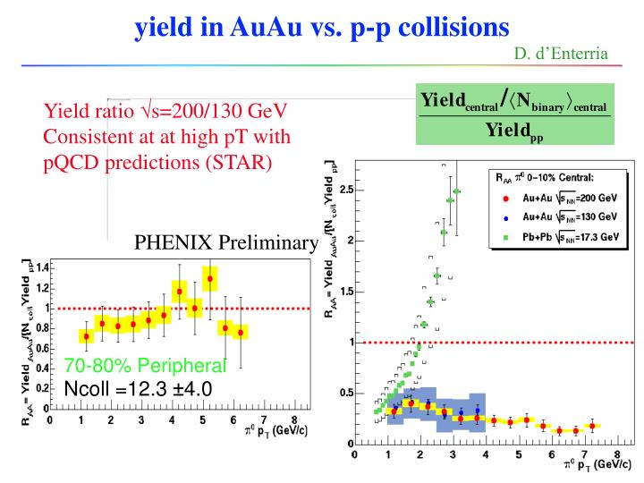 yield in AuAu vs. p-p collisions