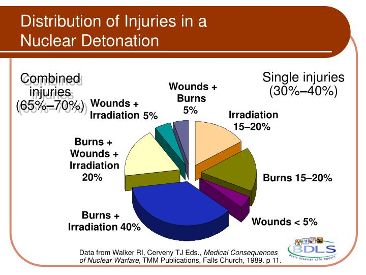 Distribution of Injuries in a