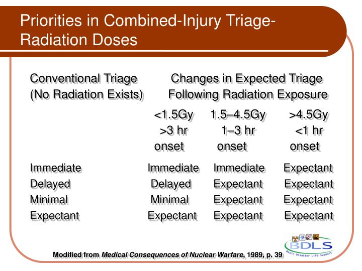 Priorities in Combined-Injury Triage- Radiation Doses