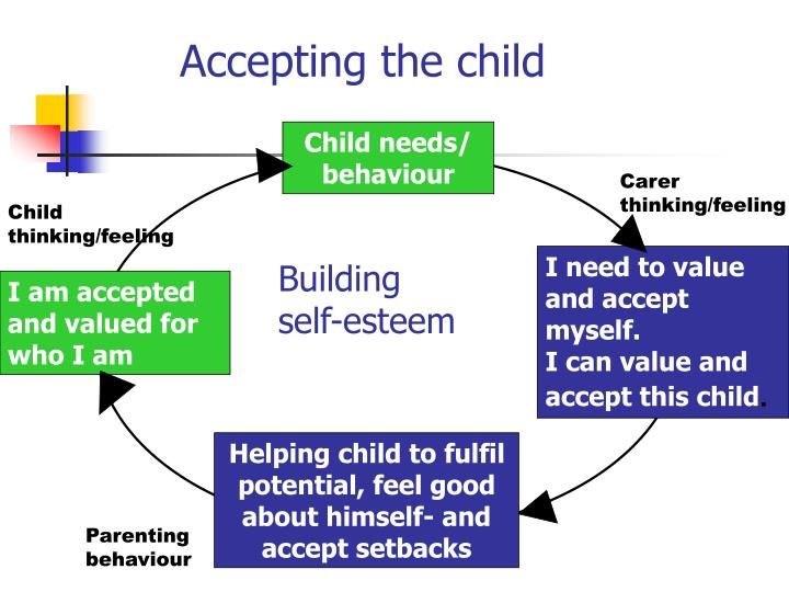 Accepting the child