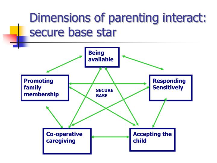 Dimensions of parenting interact:    secure base star