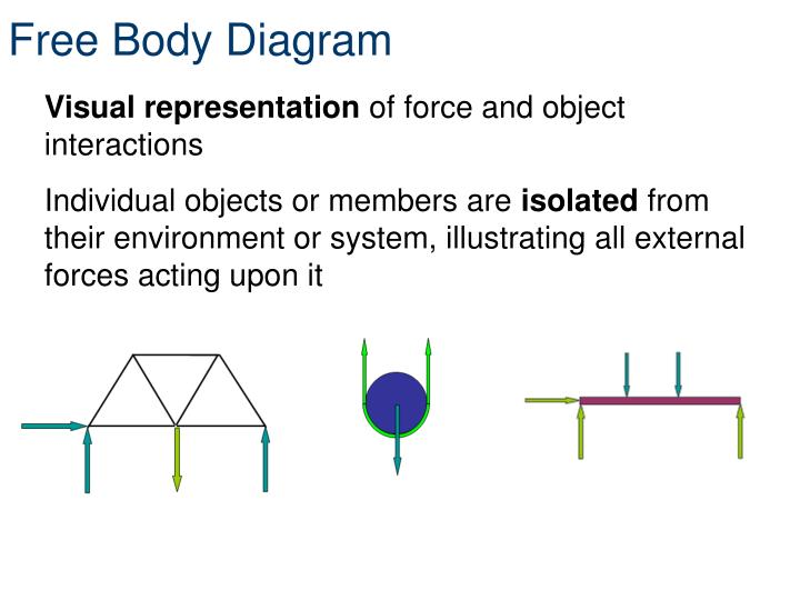 Free Body Diagram Orbital Frame Web About Wiring Diagram