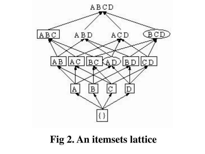 Fig 2. An itemsets lattice