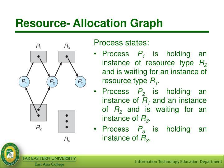 Resource- Allocation Graph