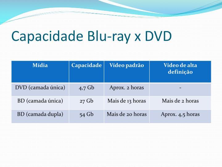 Capacidade blu ray x dvd
